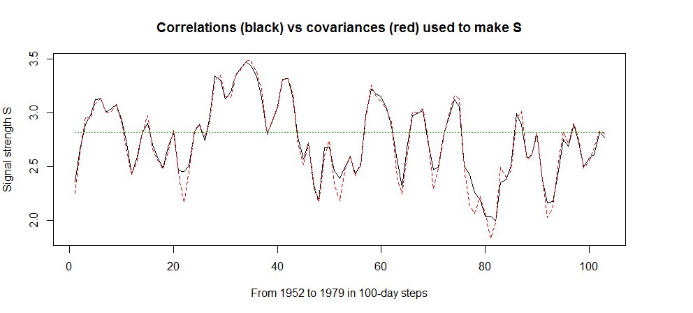 Correlations vs covariances in link strength
