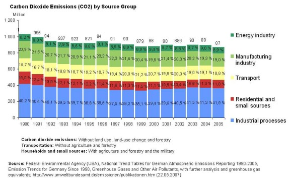 Carbon Dioxide by Source Group