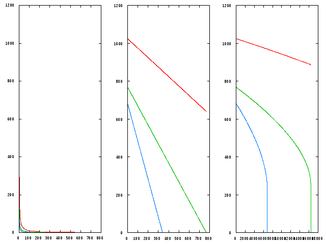 1-D regression trajectories